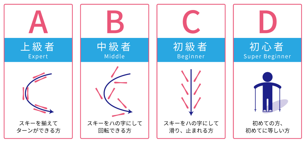 【スキークラス】一般レッスン クラス編成